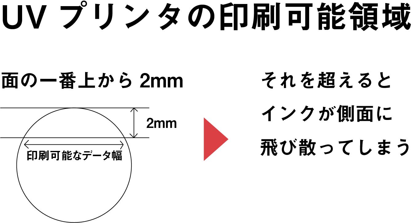 曲面におけるUVプリンタの印刷範囲